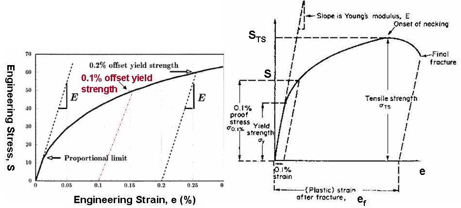 materials in practice tensile strength test essay