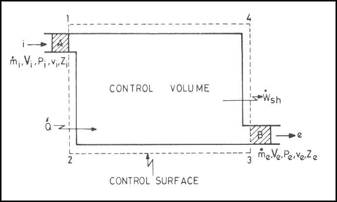 Control Volume Aerodynamic : Control volume analysis